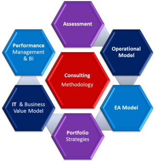 PSGS Consulting Methodology