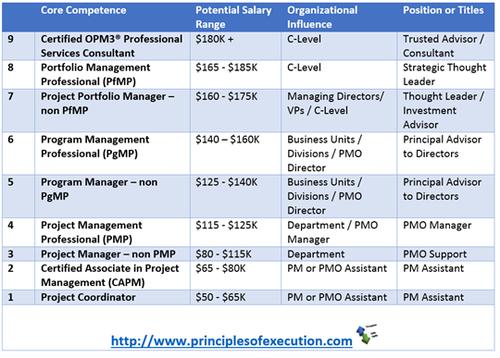 PPM Training Value Model